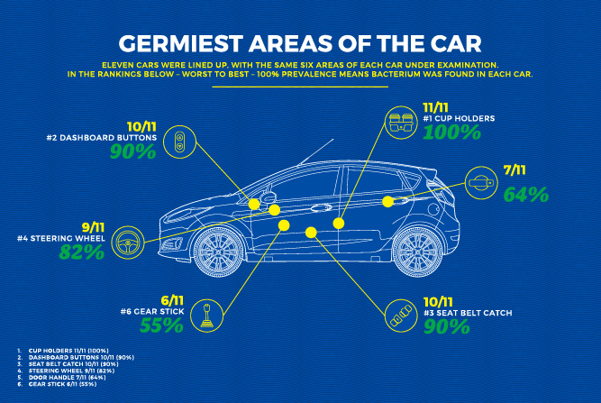 germ areas in car