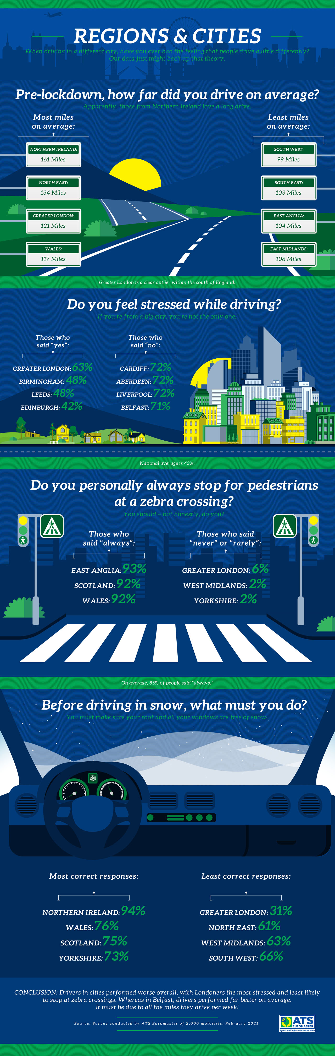 Driving etiquette: Regions and cities image